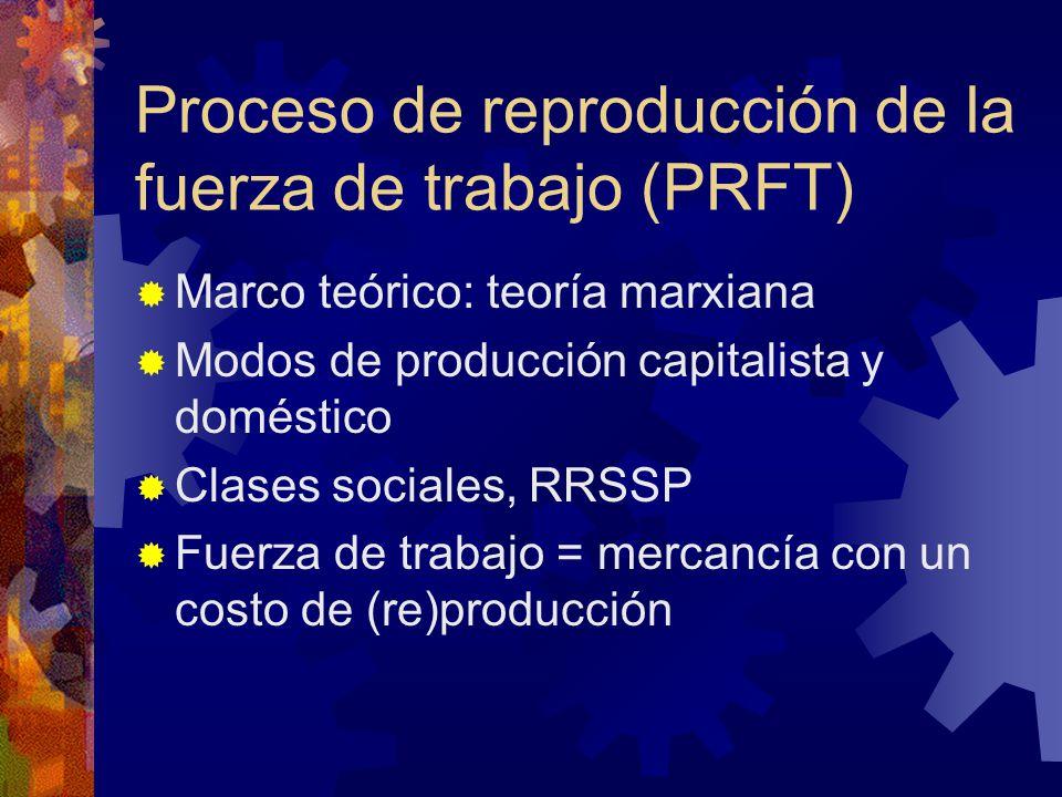 Proceso de reproducción de la fuerza de trabajo (PRFT)