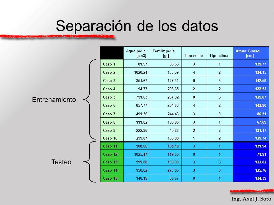 Separación de los datos