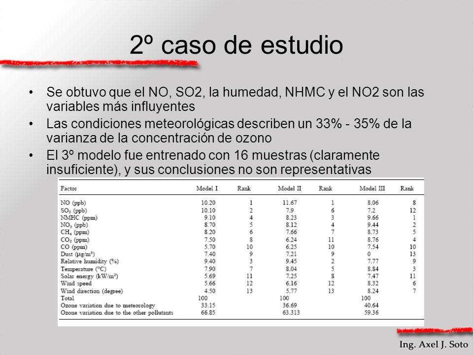 2º caso de estudio Se obtuvo que el NO, SO2, la humedad, NHMC y el NO2 son las variables más influyentes.