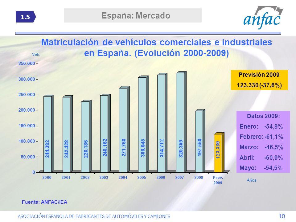España: Mercado 1.5. Matriculación de vehículos comerciales e industriales en España. (Evolución 2000-2009)