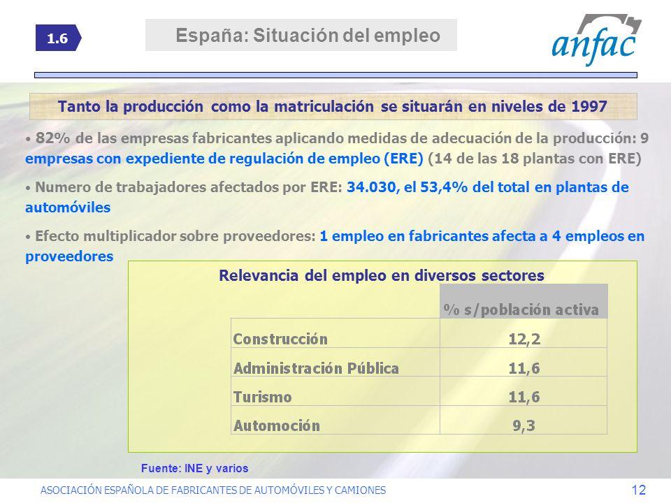 España: Situación del empleo