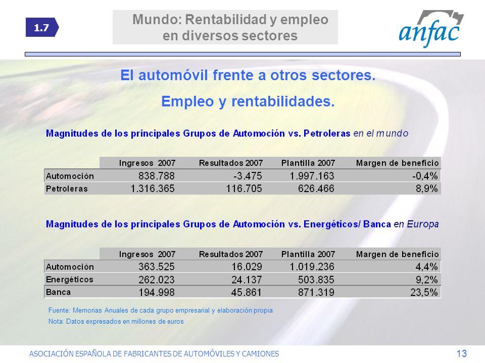 El automóvil frente a otros sectores. Empleo y rentabilidades.
