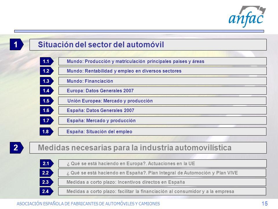 Situación del sector del automóvil 1
