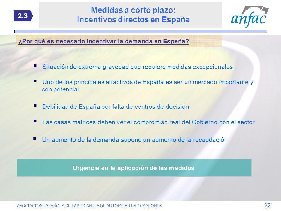 Incentivos directos en España Urgencia en la aplicación de las medidas