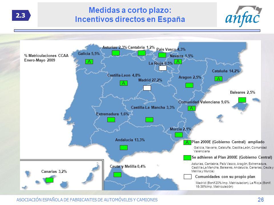 Incentivos directos en España