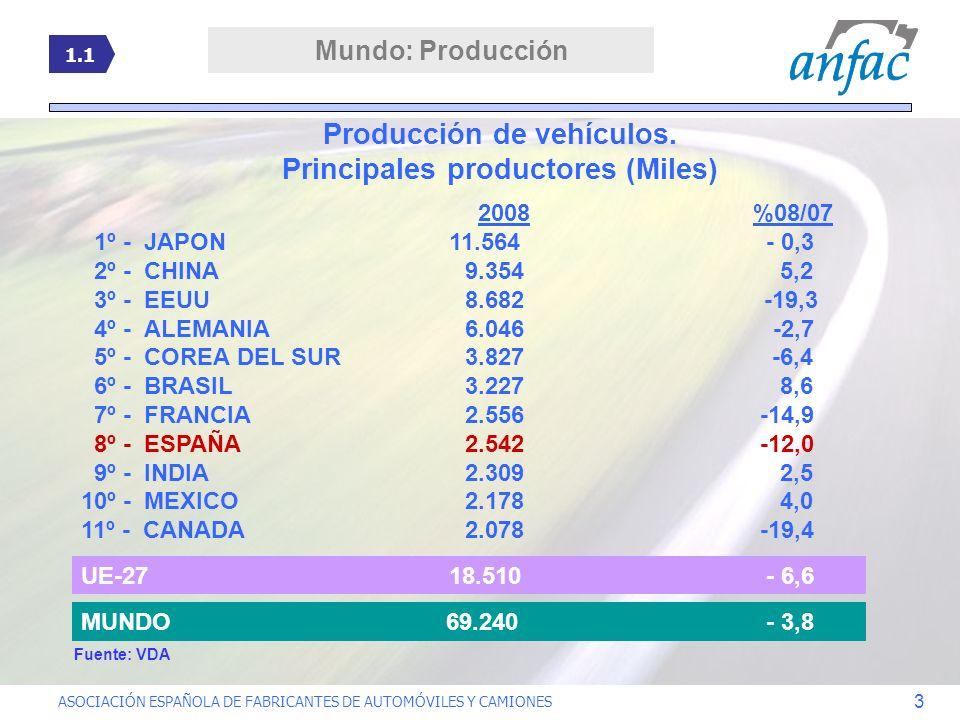 Producción de vehículos. Principales productores (Miles)
