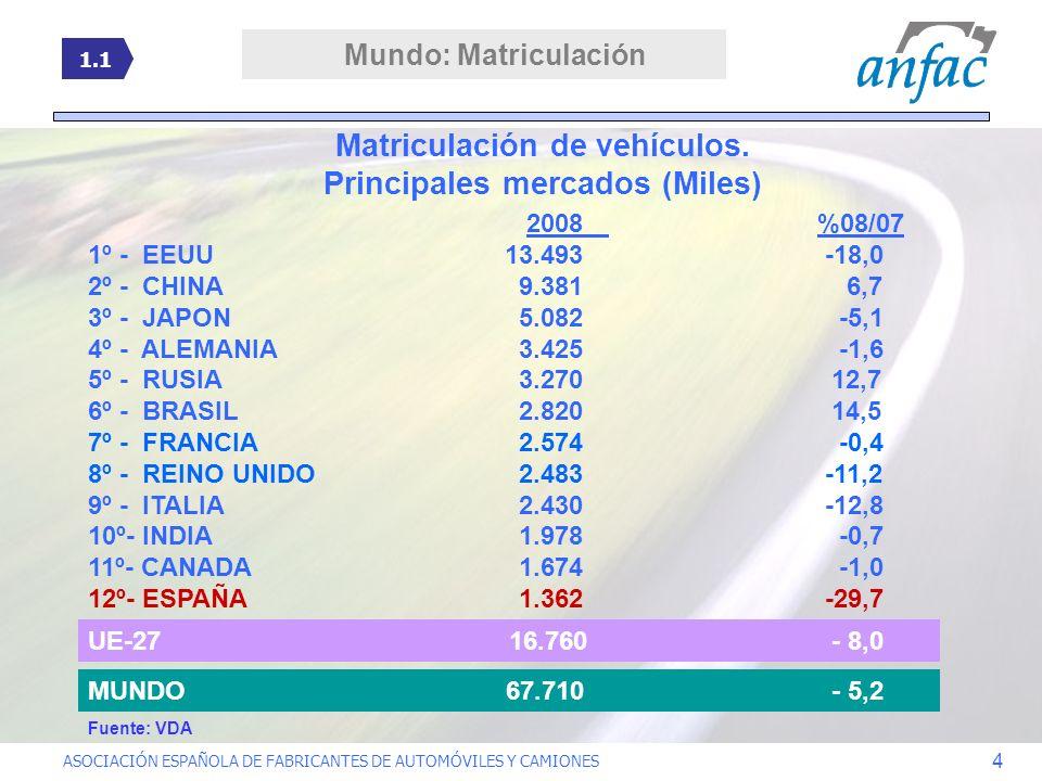 Matriculación de vehículos. Principales mercados (Miles)