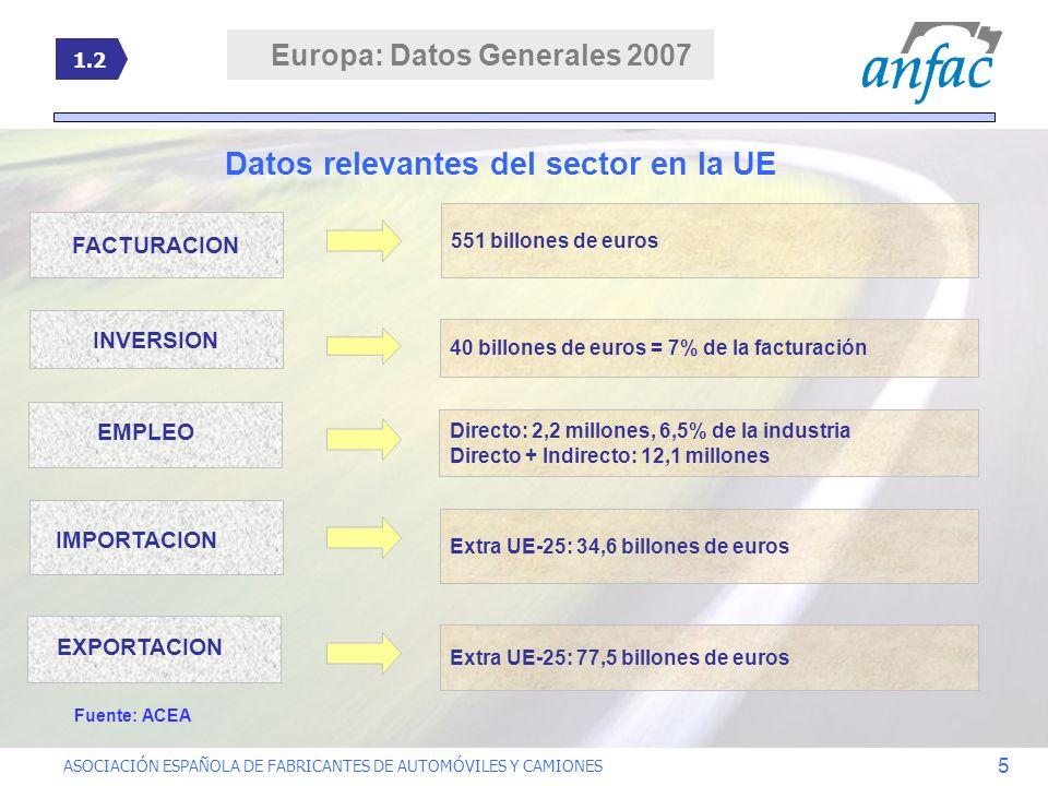 Europa: Datos Generales 2007 Datos relevantes del sector en la UE