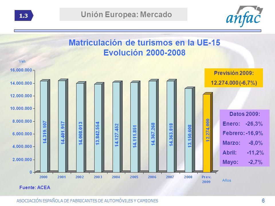 Unión Europea: Mercado Matriculación de turismos en la UE-15