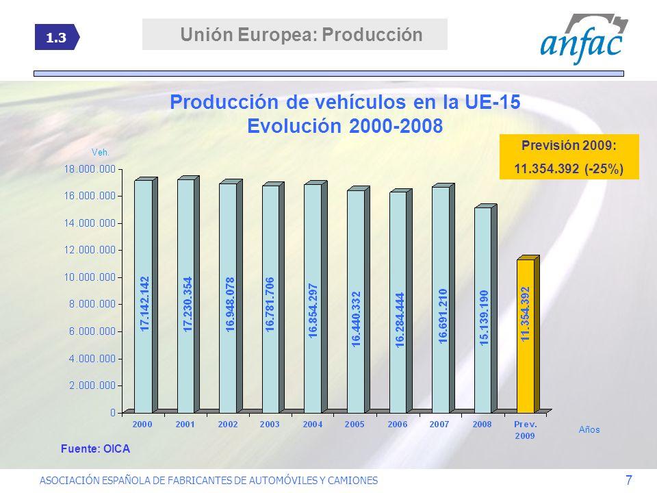 Unión Europea: Producción Producción de vehículos en la UE-15