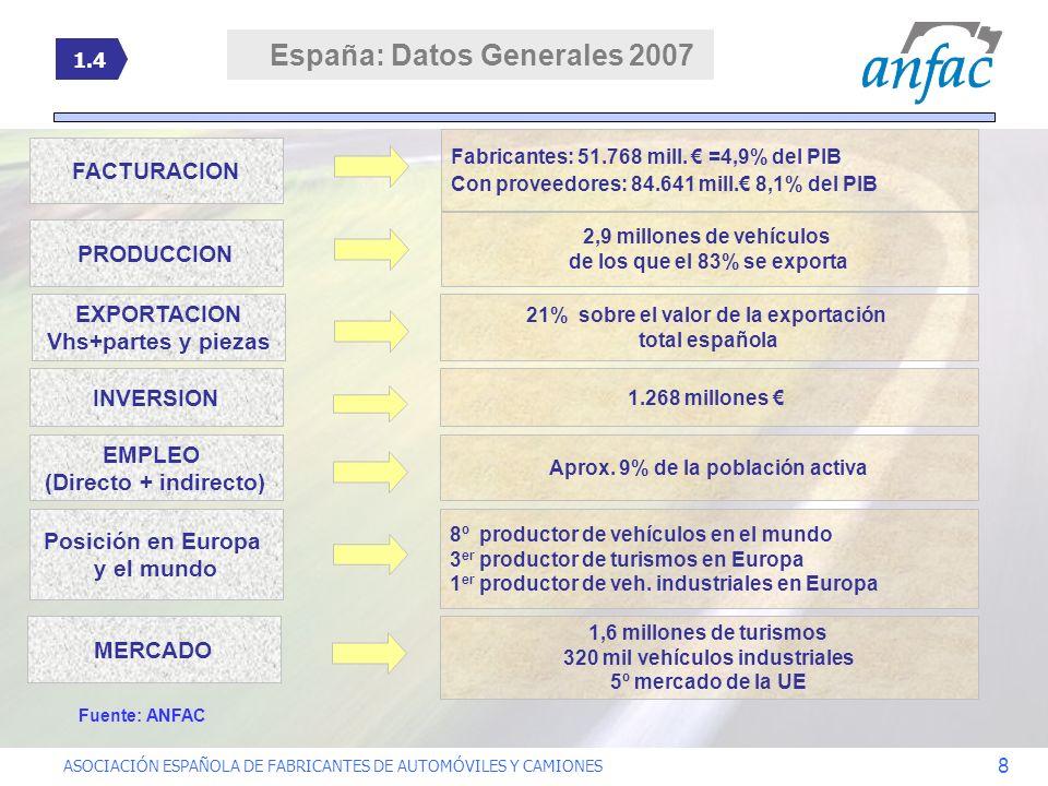 España: Datos Generales 2007