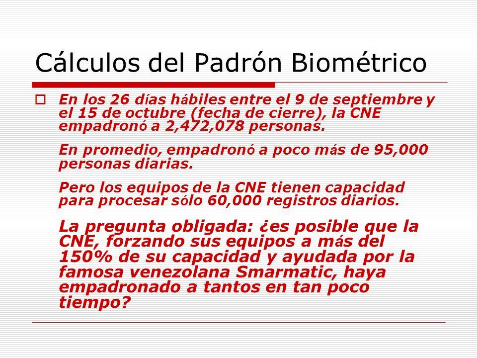 Cálculos del Padrón Biométrico