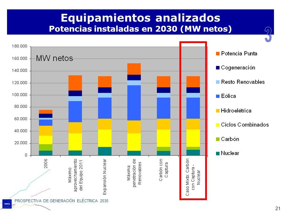 Equipamientos analizados Potencias instaladas en 2030 (MW netos)