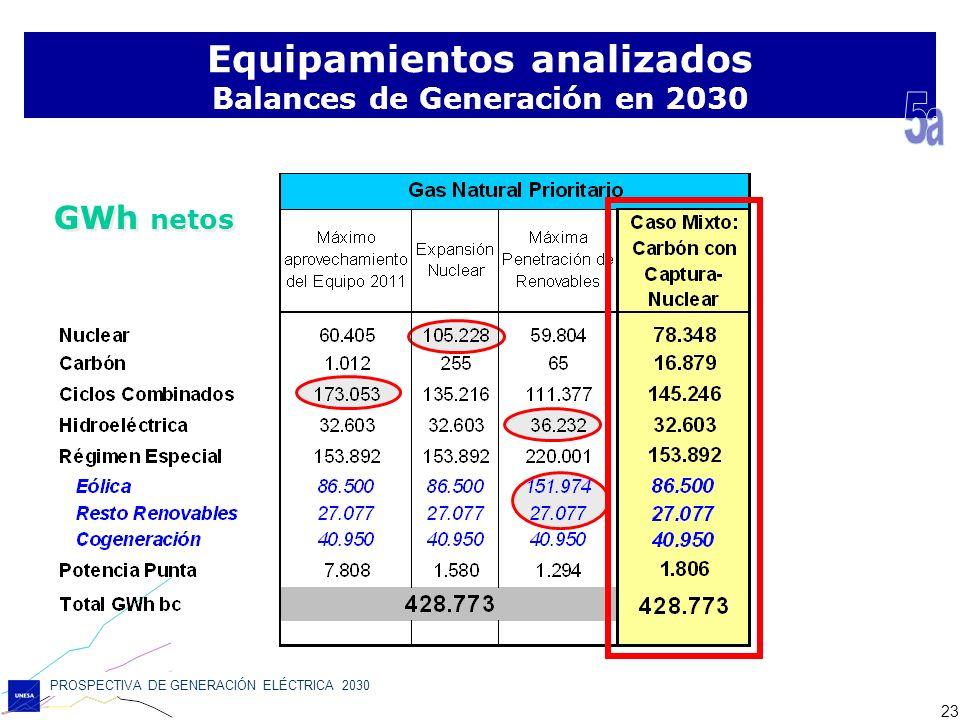 Equipamientos analizados Balances de Generación en 2030