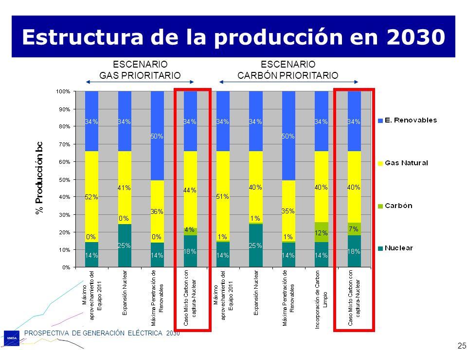 Estructura de la producción en 2030