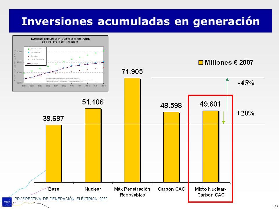 Inversiones acumuladas en generación