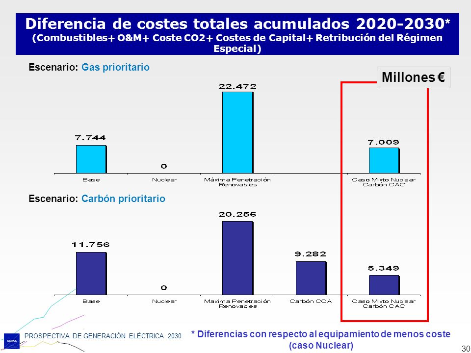 Diferencia de costes totales acumulados 2020-2030*