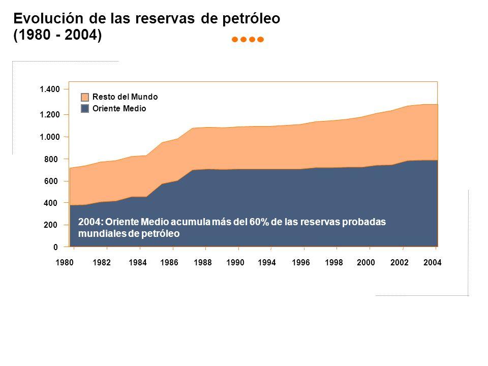 Evolución de las reservas de petróleo (1980 - 2004)