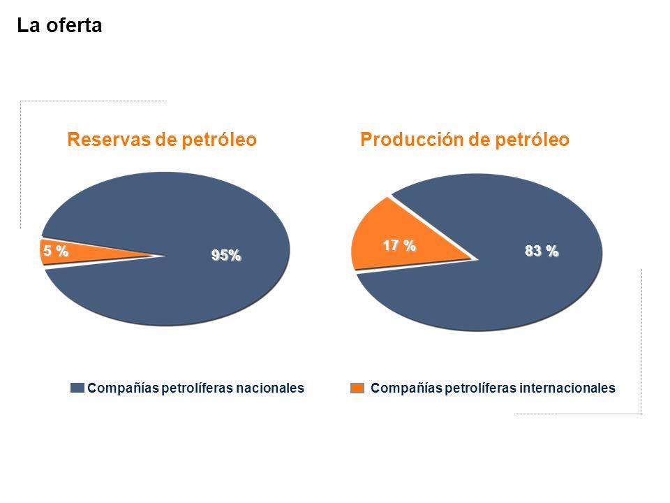 La oferta Reservas de petróleo Producción de petróleo 17 % 5 % 95%
