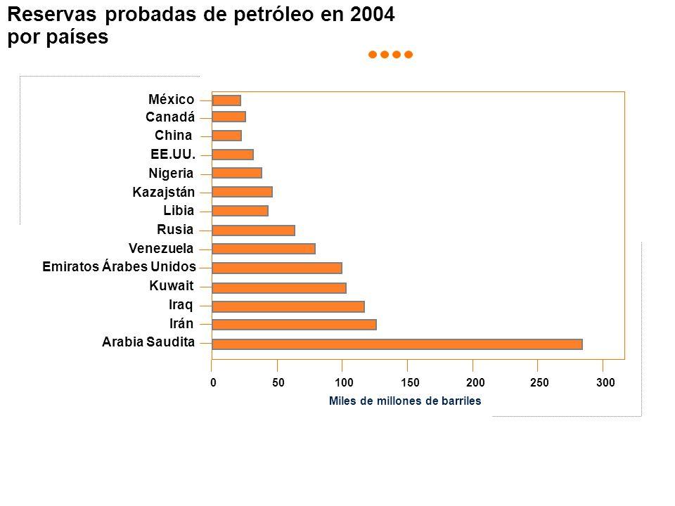 Reservas probadas de petróleo en 2004 por países