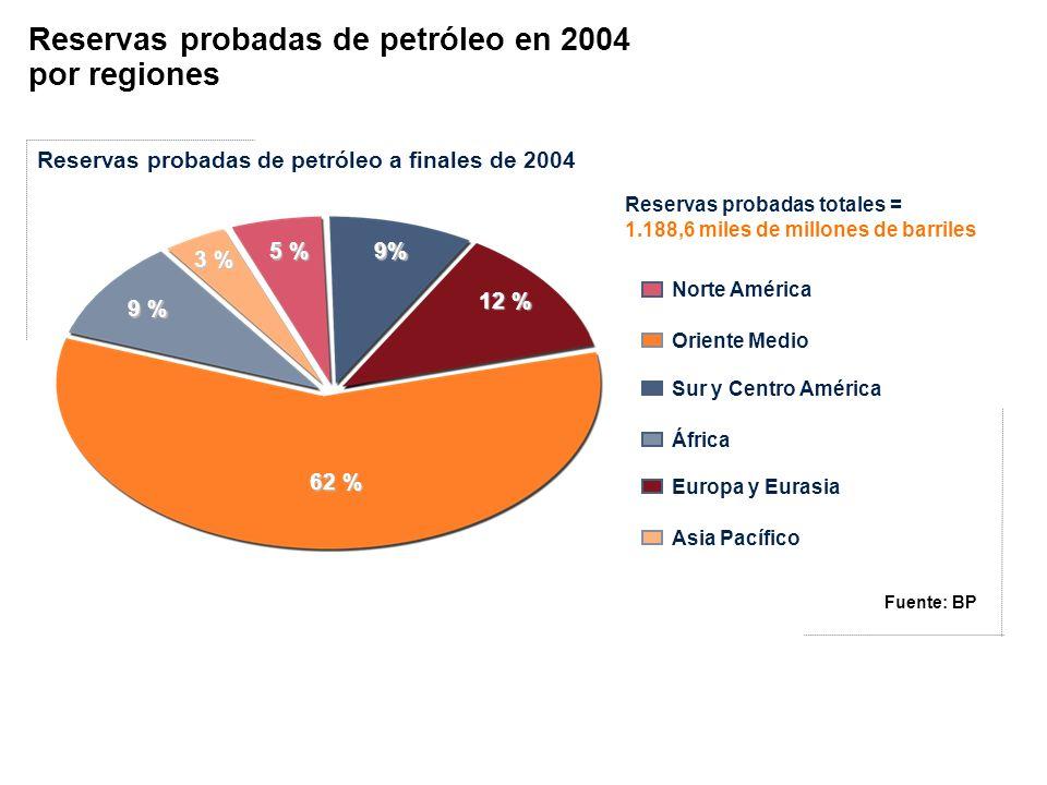 Reservas probadas de petróleo en 2004 por regiones