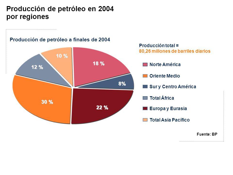 Producción de petróleo en 2004 por regiones
