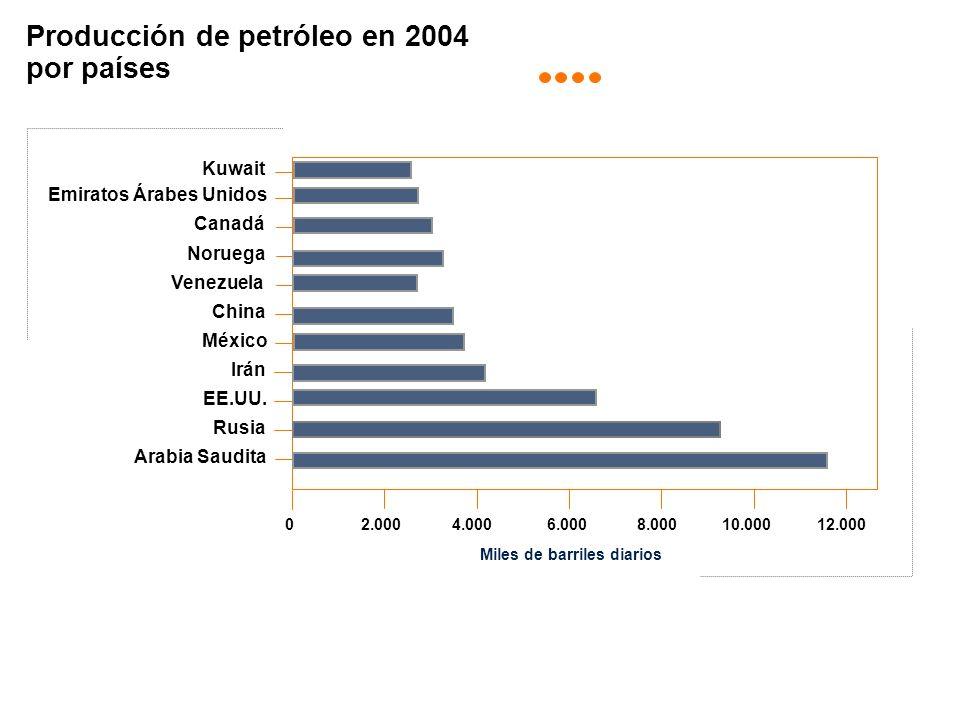 Producción de petróleo en 2004 por países