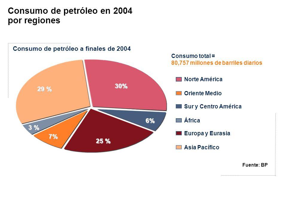 Consumo de petróleo en 2004 por regiones