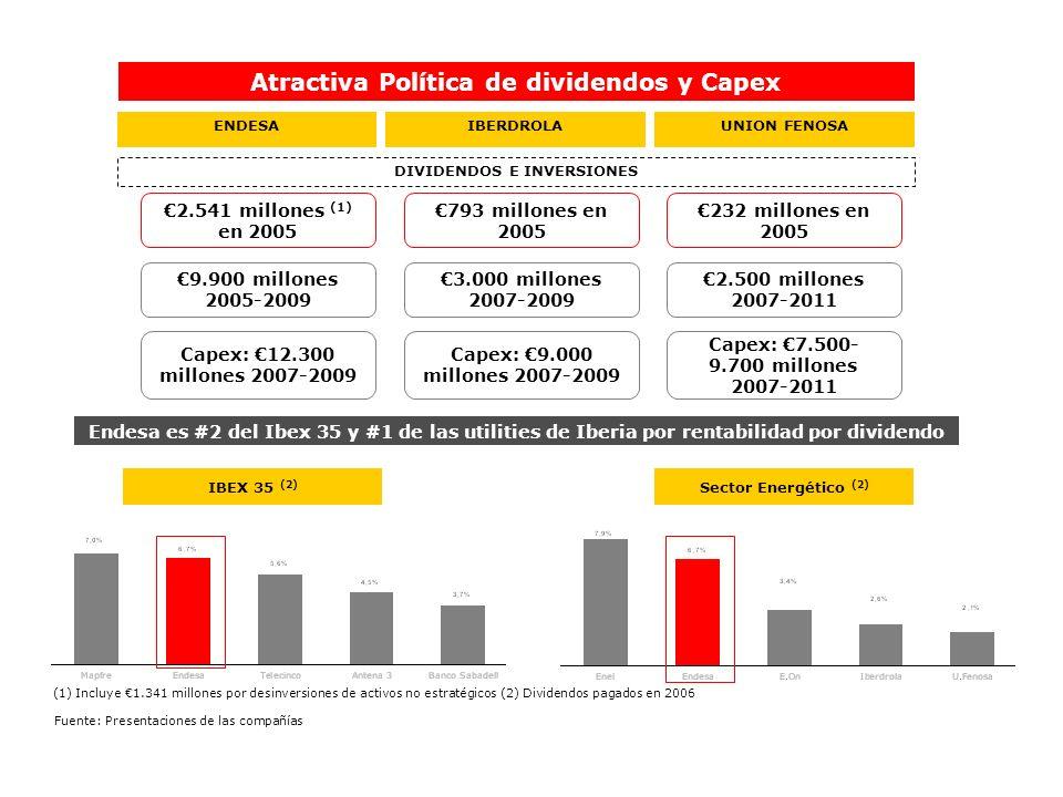Atractiva Política de dividendos y Capex DIVIDENDOS E INVERSIONES