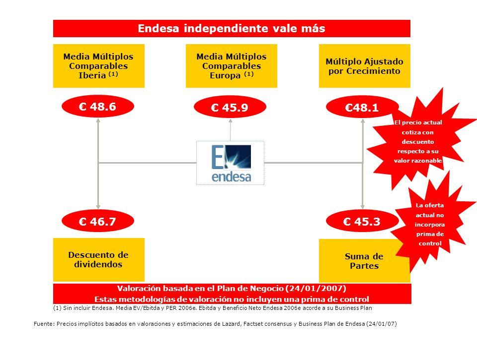 Endesa independiente vale más € 48.6 € 45.9 €48.1 € 46.7 € 45.3