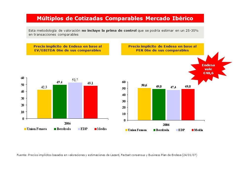 Múltiplos de Cotizadas Comparables Mercado Ibérico