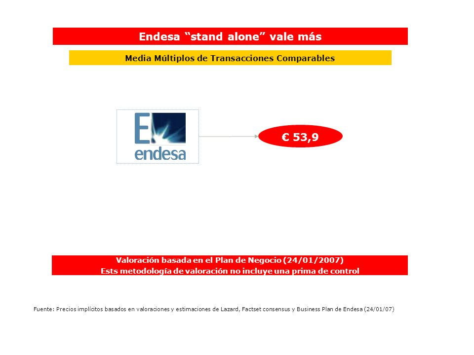 Endesa stand alone vale más € 53,9