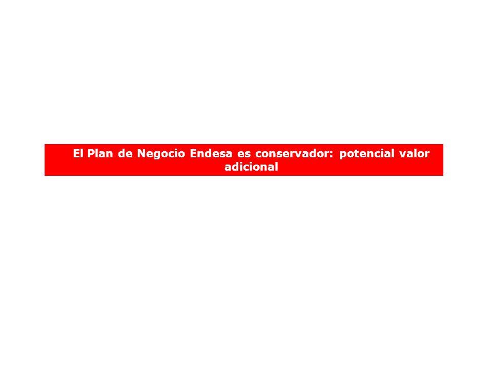 El Plan de Negocio Endesa es conservador: potencial valor adicional