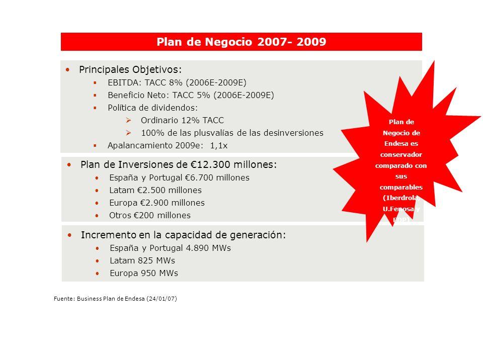 Plan de Negocio 2007- 2009 Principales Objetivos:
