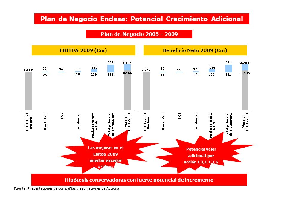 Plan de Negocio Endesa: Potencial Crecimiento Adicional