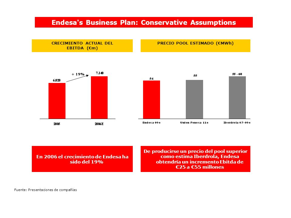 Endesa s Business Plan: Conservative Assumptions