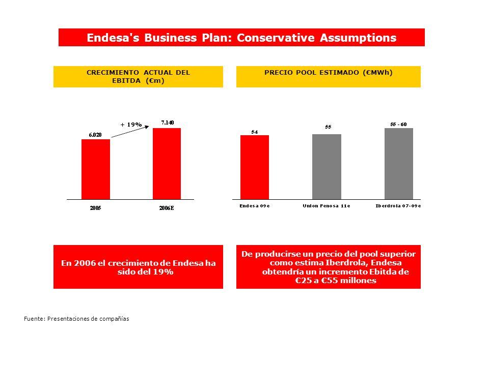 Endesa s Business Plan: Conservative Assumptions