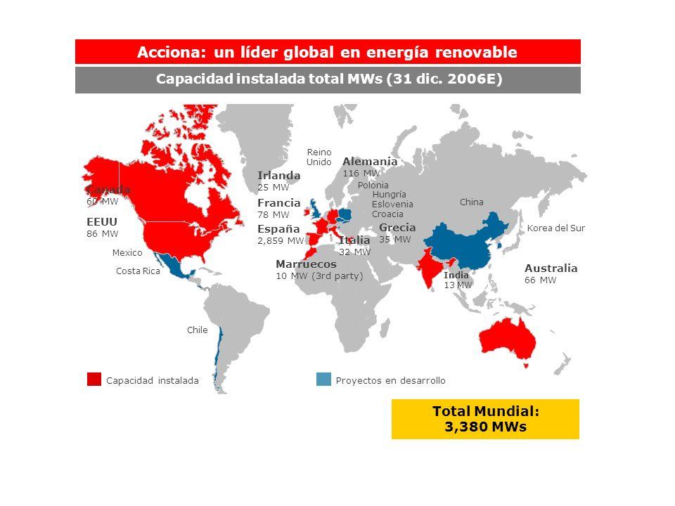 Acciona: un líder global en energía renovable