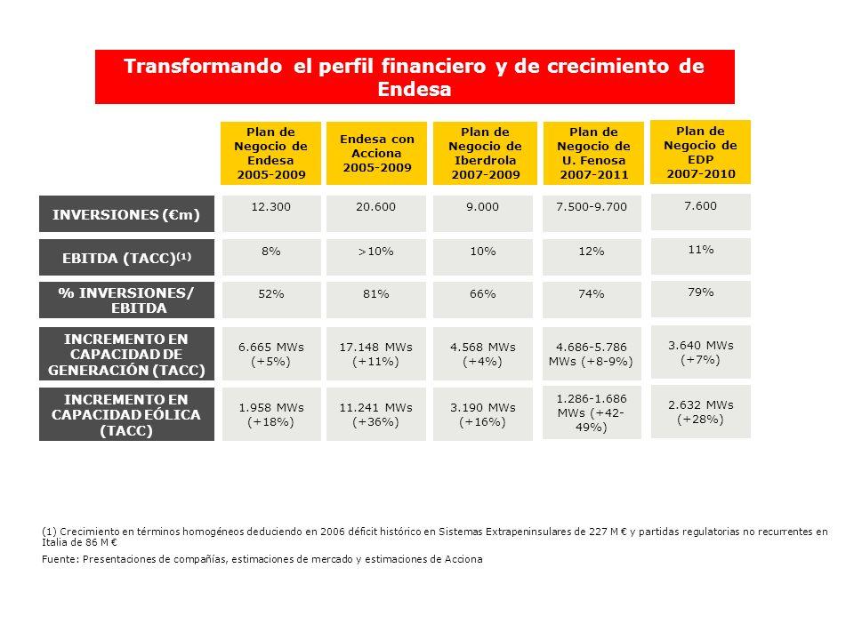 Transformando el perfil financiero y de crecimiento de Endesa