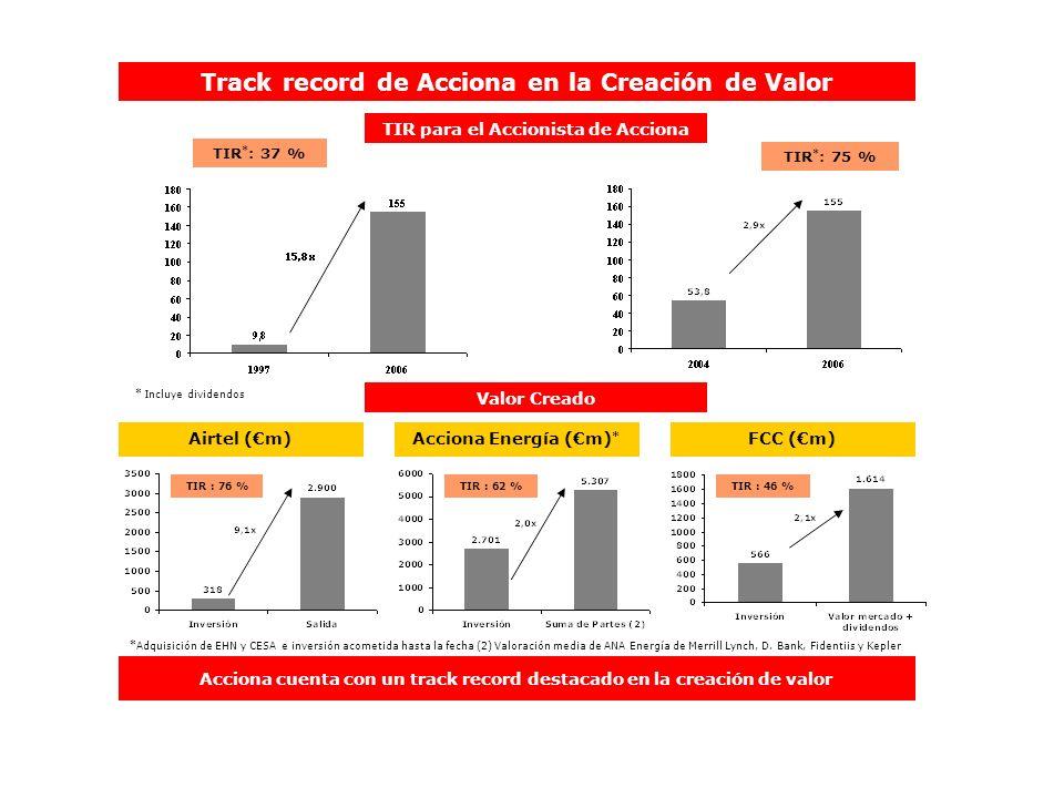 Track record de Acciona en la Creación de Valor