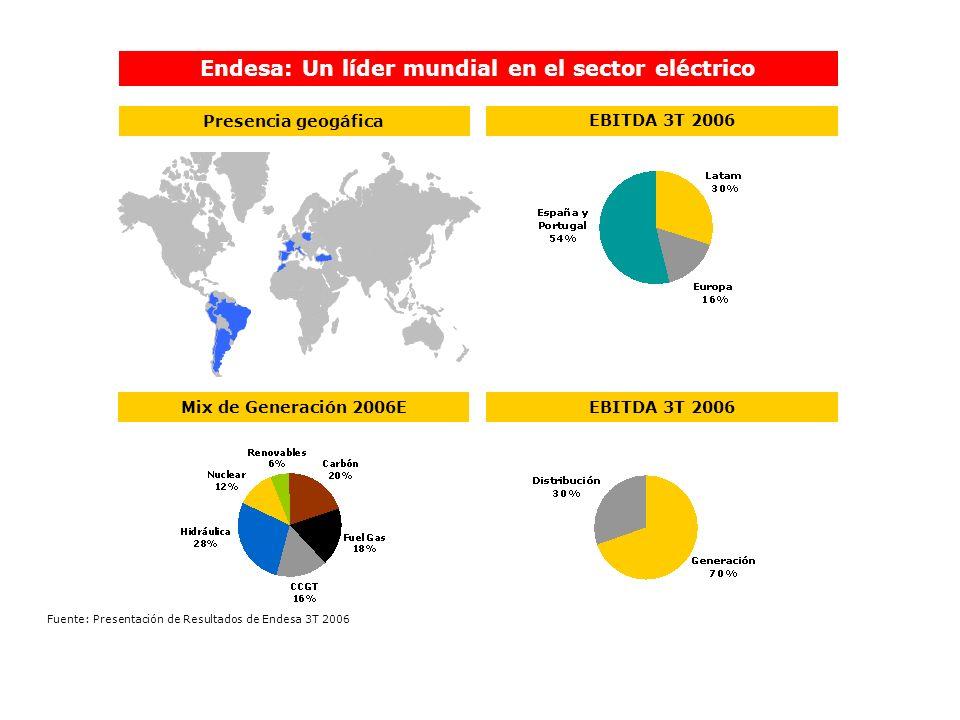Endesa: Un líder mundial en el sector eléctrico