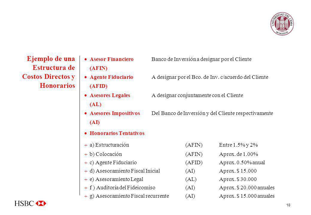 Ejemplo de una Estructura de Costos Directos y Honorarios