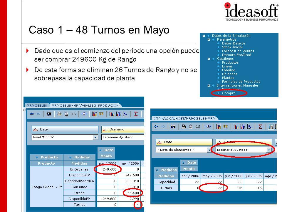 Caso 1 – 48 Turnos en Mayo Dado que es el comienzo del periodo una opción puede ser comprar 249600 Kg de Rango.