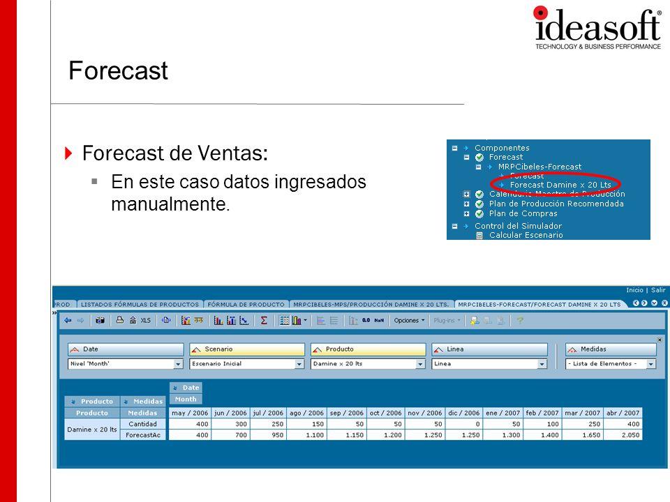 Forecast Forecast de Ventas: