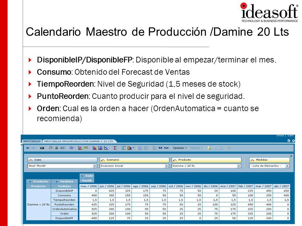 Calendario Maestro de Producción /Damine 20 Lts