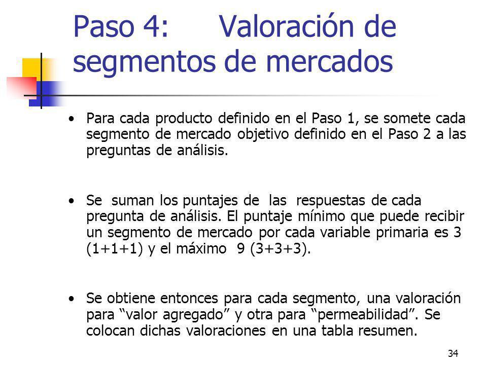 Paso 4: Valoración de segmentos de mercados