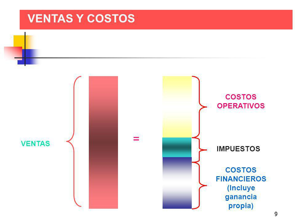 COSTOS FINANCIEROS (Incluye ganancia propia)