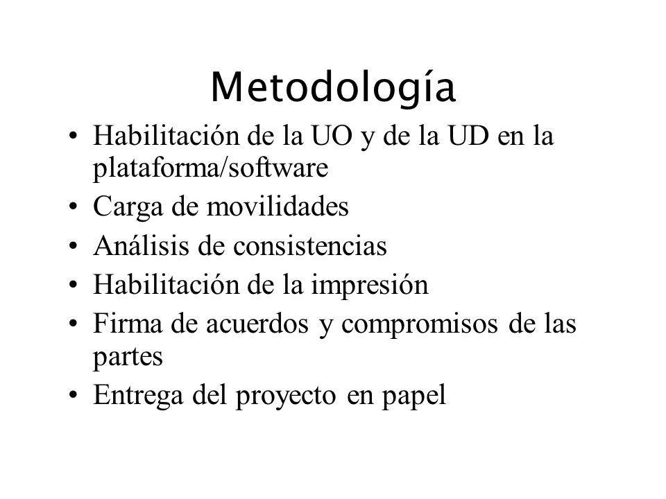 Metodología Habilitación de la UO y de la UD en la plataforma/software