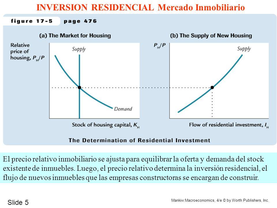 INVERSION RESIDENCIAL Mercado Inmobiliario