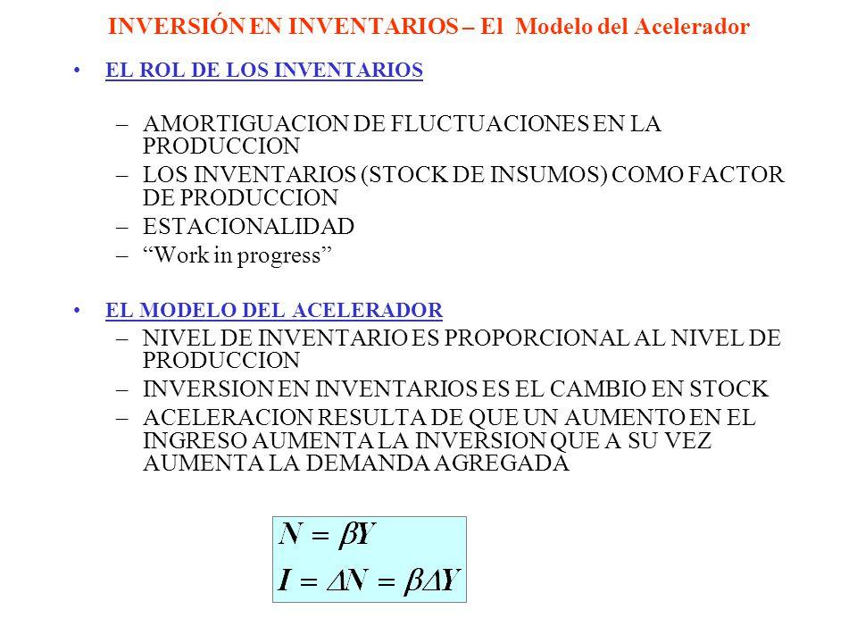 INVERSIÓN EN INVENTARIOS – El Modelo del Acelerador